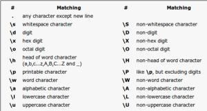 Tabla de caracteres para expresiones regulares